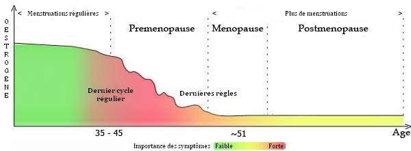 Répartition des symptômes de la ménopause