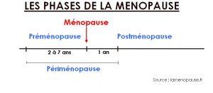 Phases de la ménopause