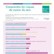 infographie cancer sein ménopause THM