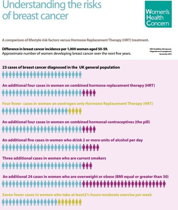 Infographie sur le cancer du sein et le THM