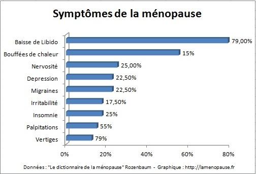 Classement des symptomes de la ménopause