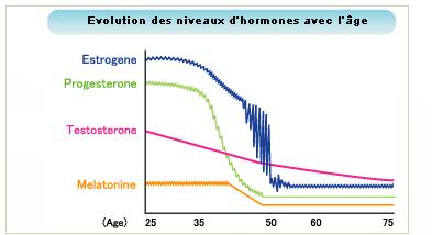 Evolution des niveaux d'hormones avec l'âge