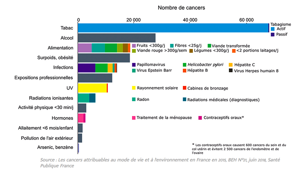 cancer évitables THM ménopause