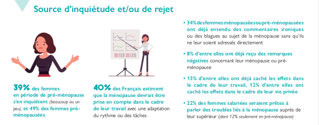 Menopause Tabou Travail
