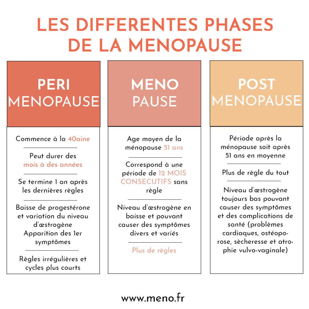 Périménopause et phases de la ménopause