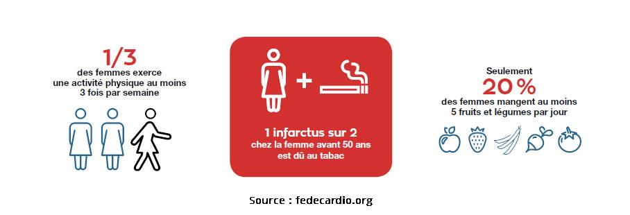 Chiffres clefs accidents cardiaques chez les femmes